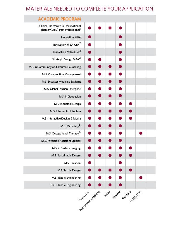 73 Interior Design Graduate Programs Philadelphia